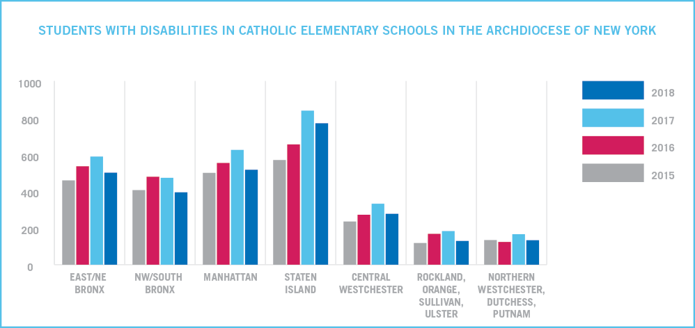 Special Education - Catholic Schools in the Archdiocese of